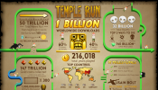 Temple Run 1 Billion Downloads