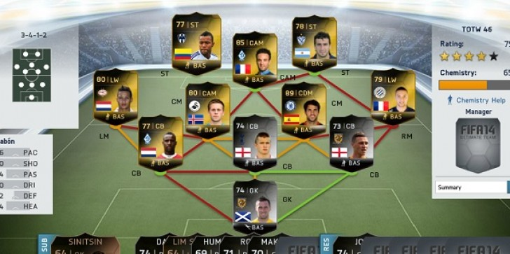 FIFA 14 FUT Team of the Week Announced, Includes Premier League Stars Again Following Opening Weekend