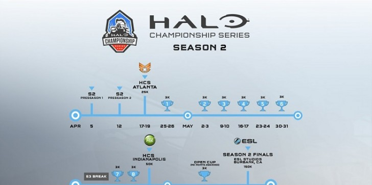 Halo Championship Series Season 2 Boasts A Bigger Prize Pool And More Online Cups