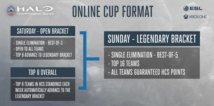 HCS Online Cup Live Stream: Watch The Top 'Halo' Pros Compete For Seeding Points & Prize Money Today