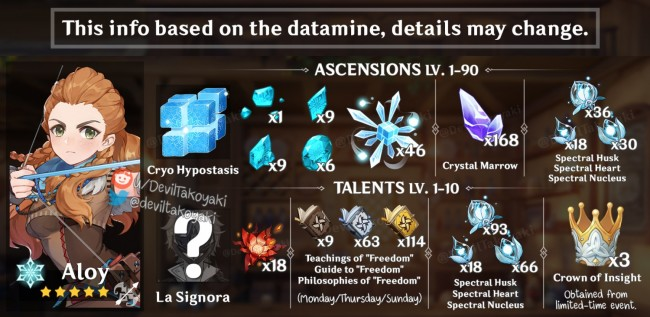 RUMORED MATERIALS FOR ALOY'S ASCENSION